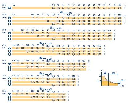 График грузоподъемности крана на 25 тонн