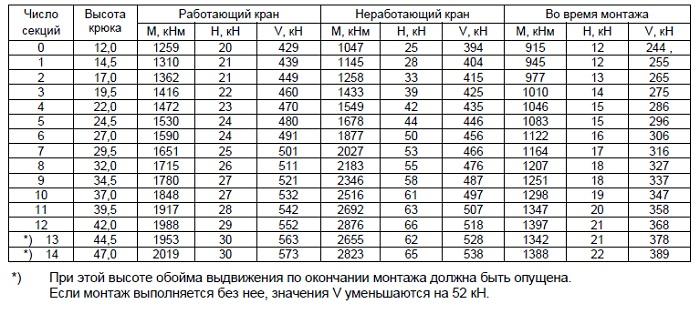 Показатели нагрузки по паспорту